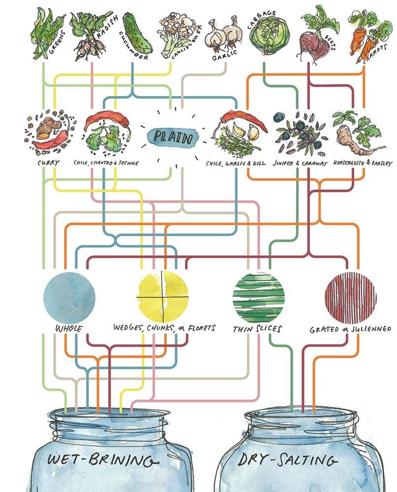 Fermentation Matrix