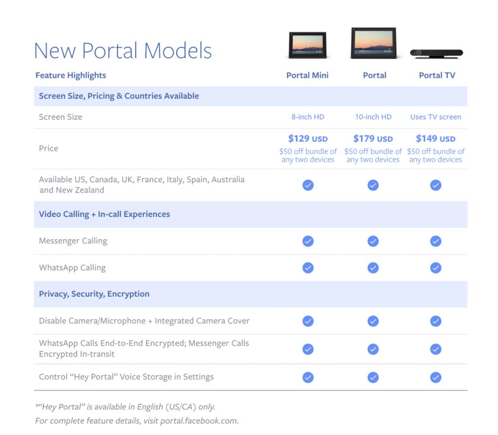 Portal model comparison