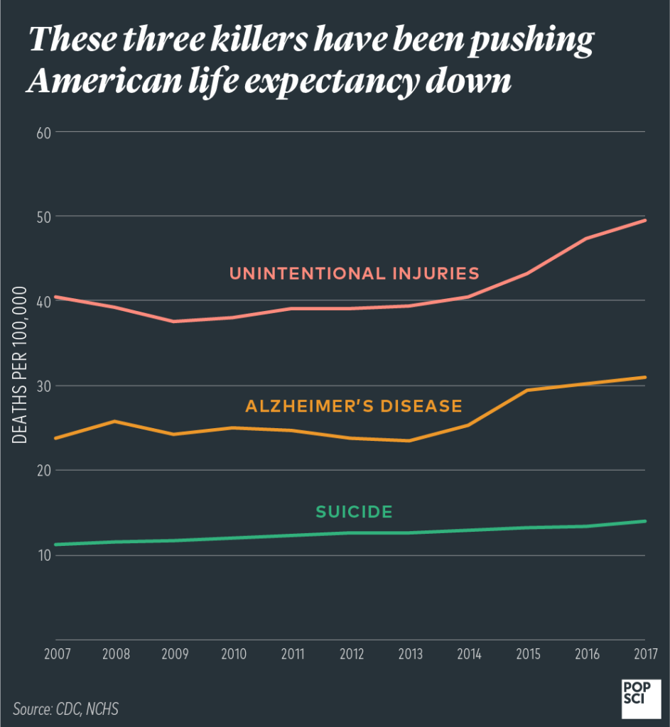 graph of deaths from unintentional injuries, alzheimer's disease, and suicide from 2006 to 2017