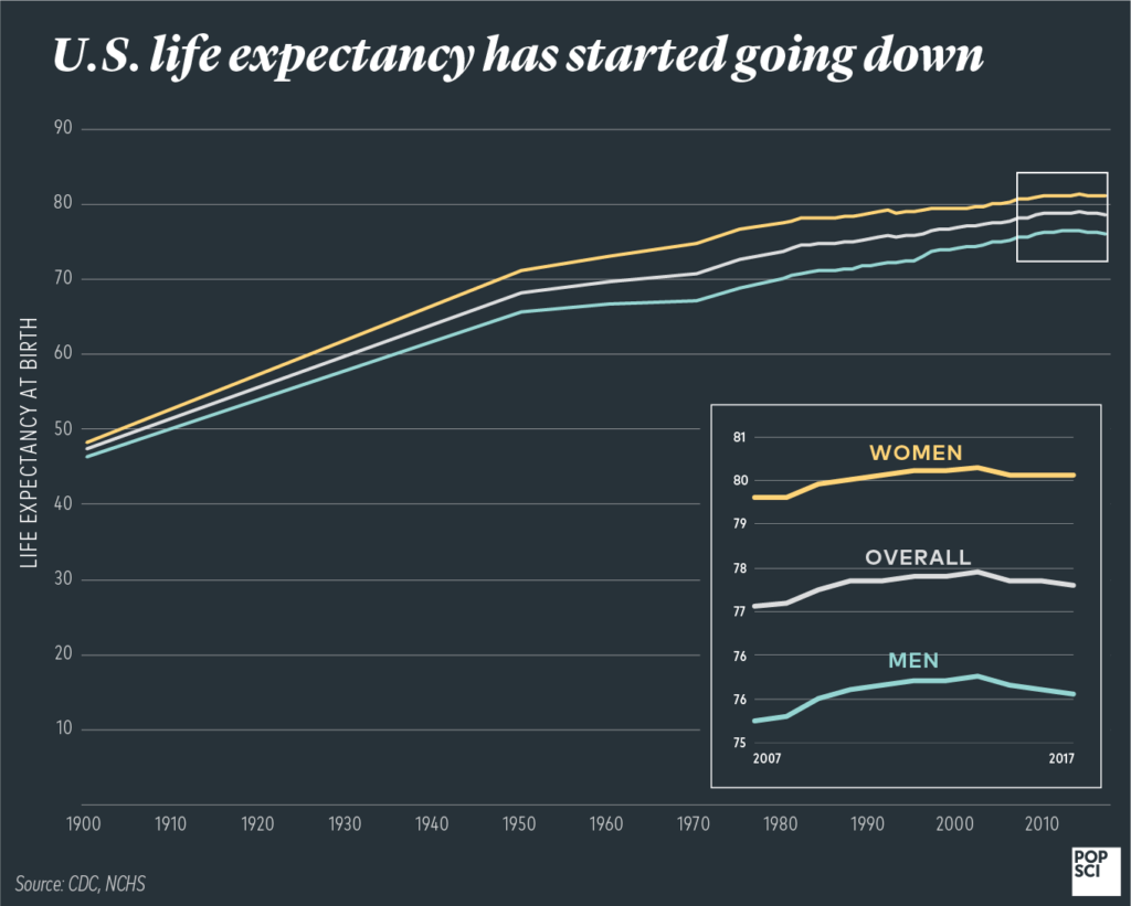 graph of US life expectancy by year, broken down by gender