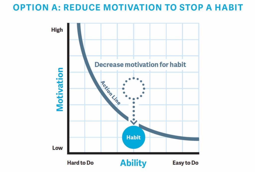 stop habit graph