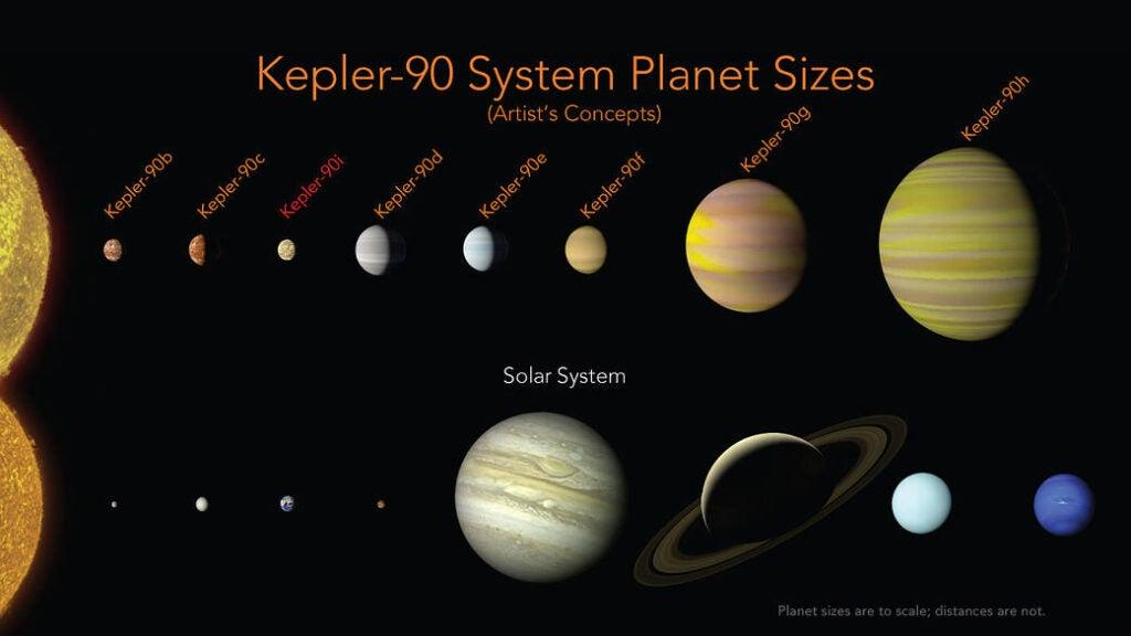 Kepler-90 planets