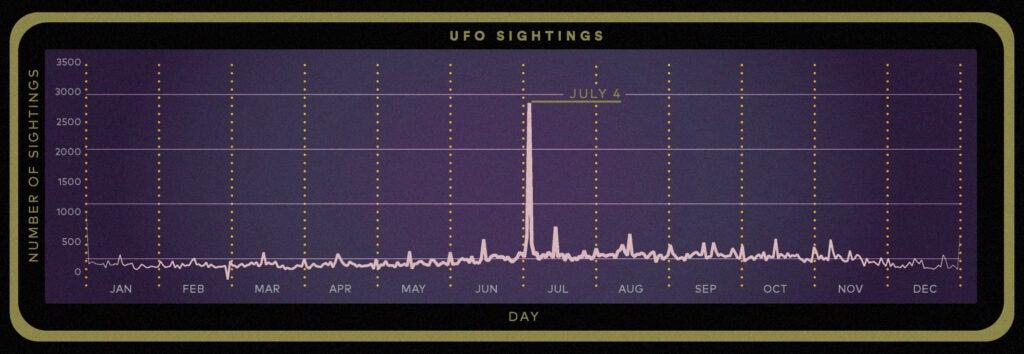 annual UFO sightings