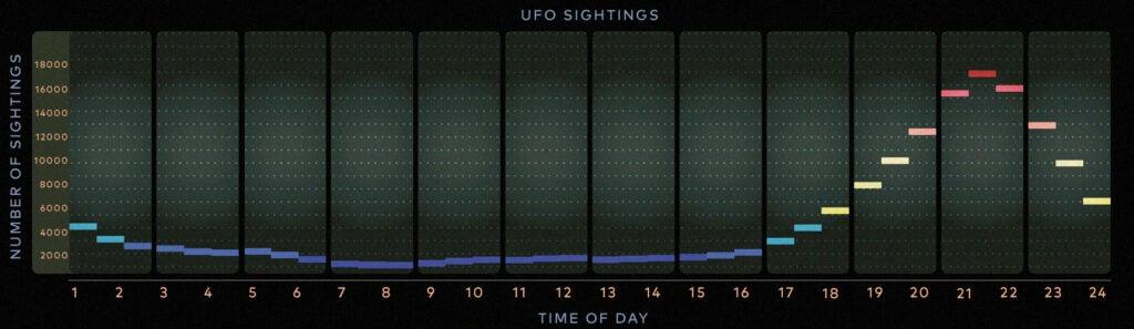 daily ufo sightings