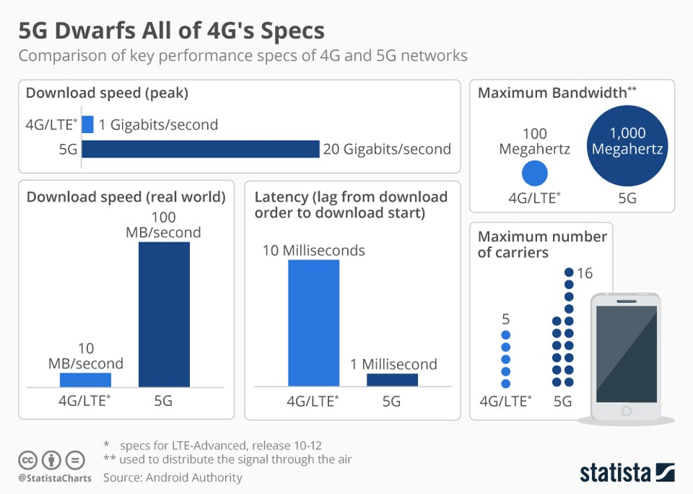 5G compared to 4G networks
