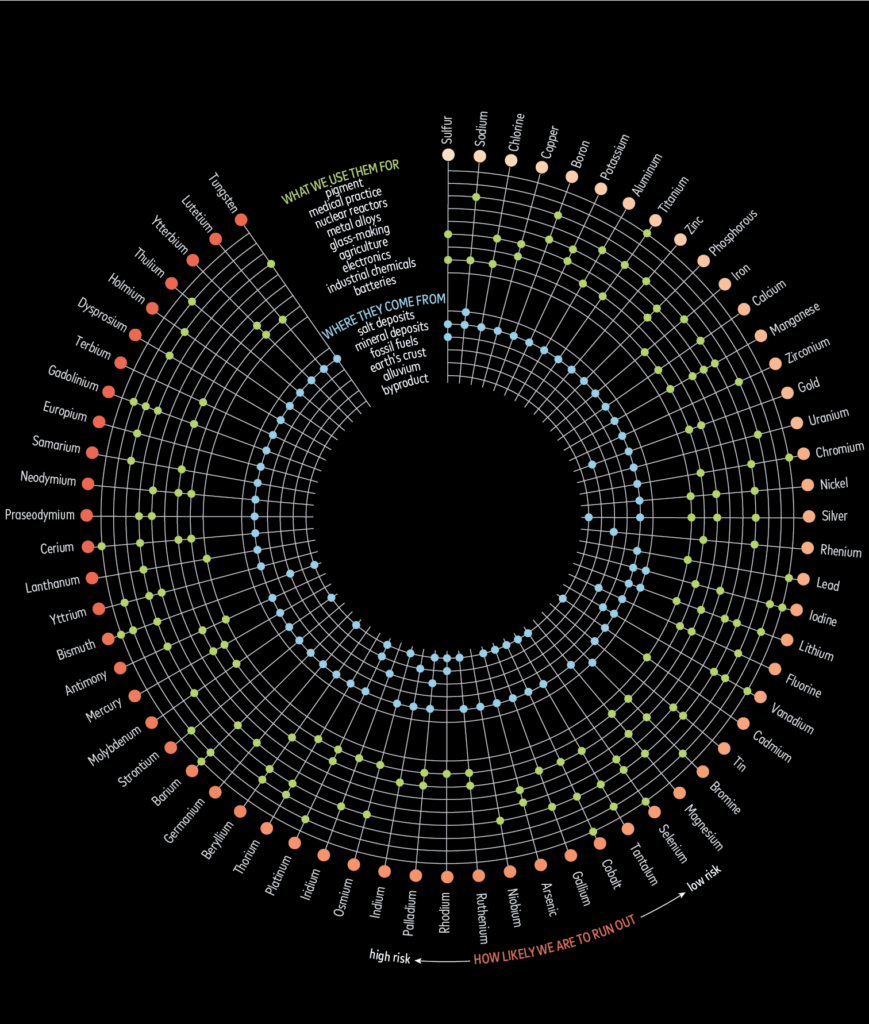 a graph showing elements