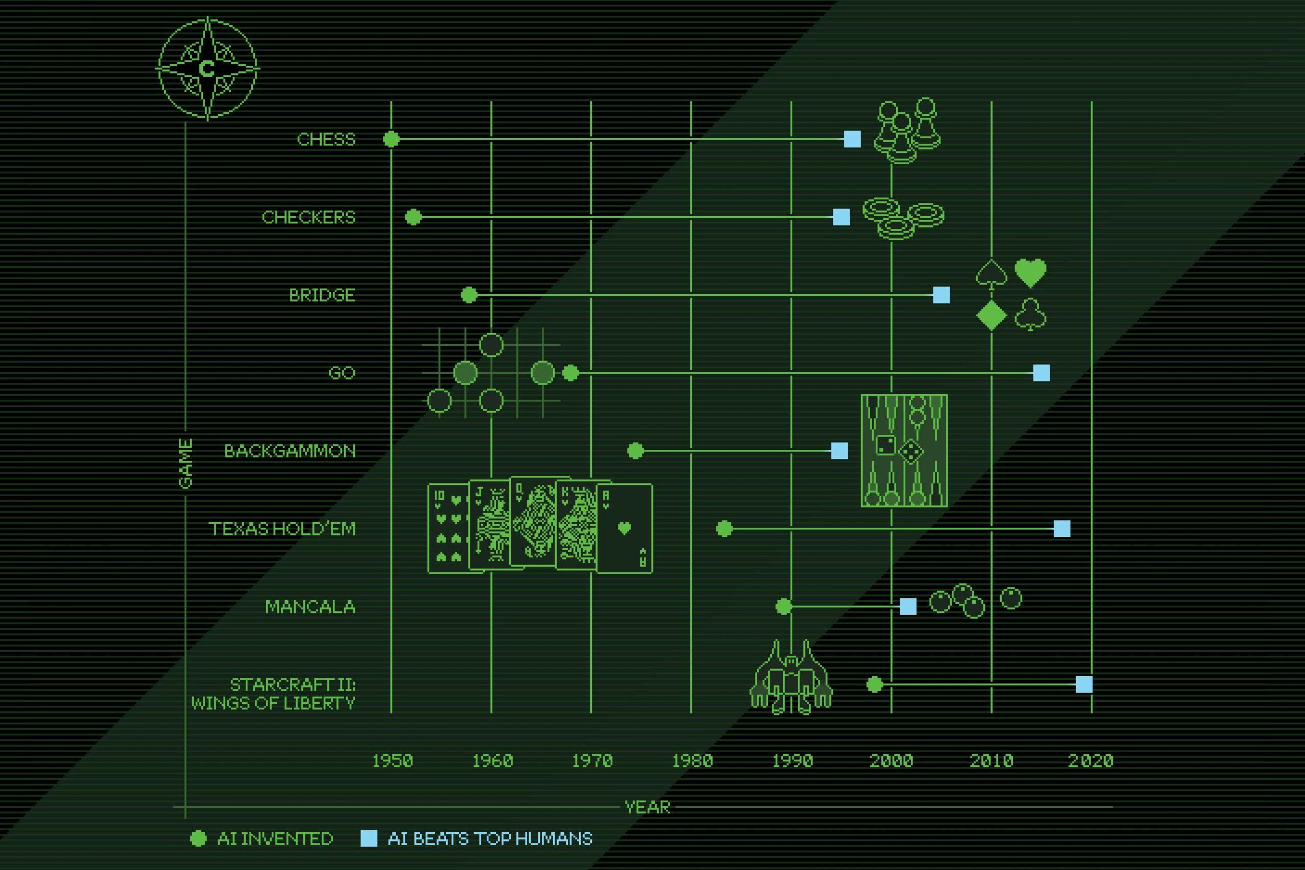 ai gaming chart