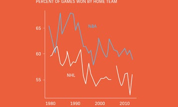 Home team advantage explained in three charts