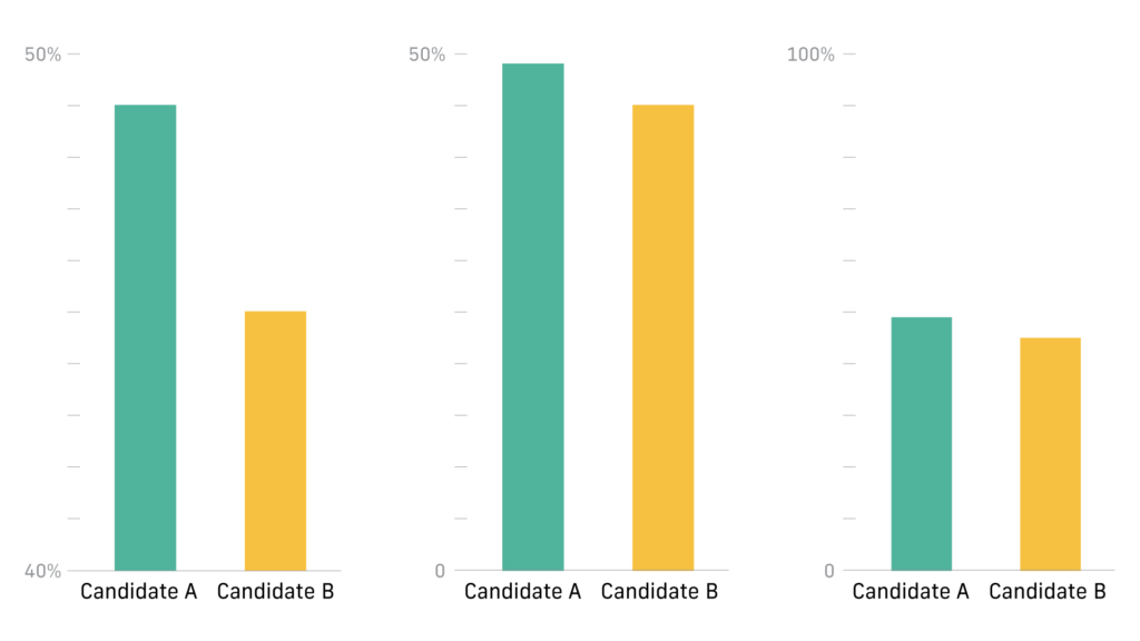 three bar graphs showing how graphics and charts can be tricky