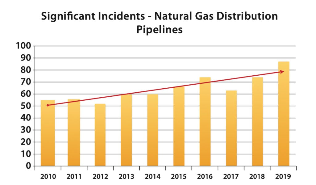Gas pipeline incidents