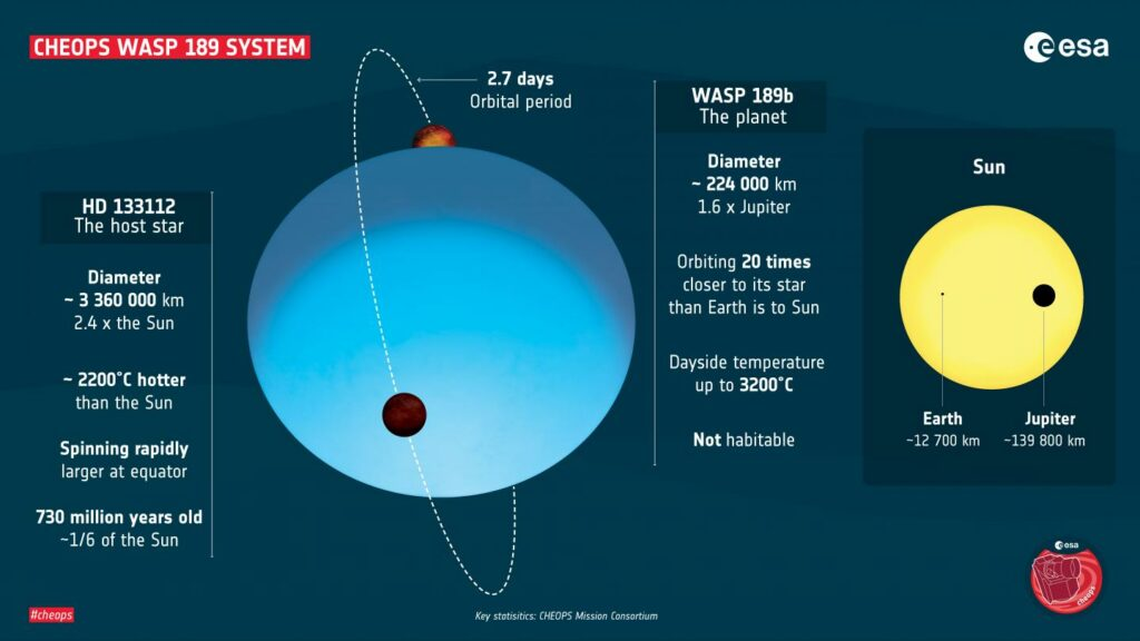 Info graphic of the WASP 189 system.