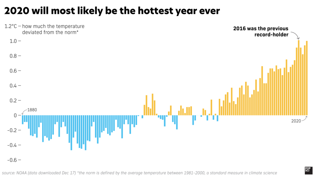graph showing how the average global temperature has risen since 1880