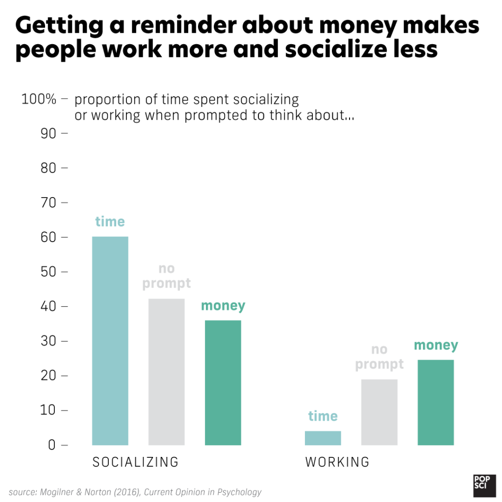 graph showing that when people are reminded about money, they spend more time working and less time socializing
