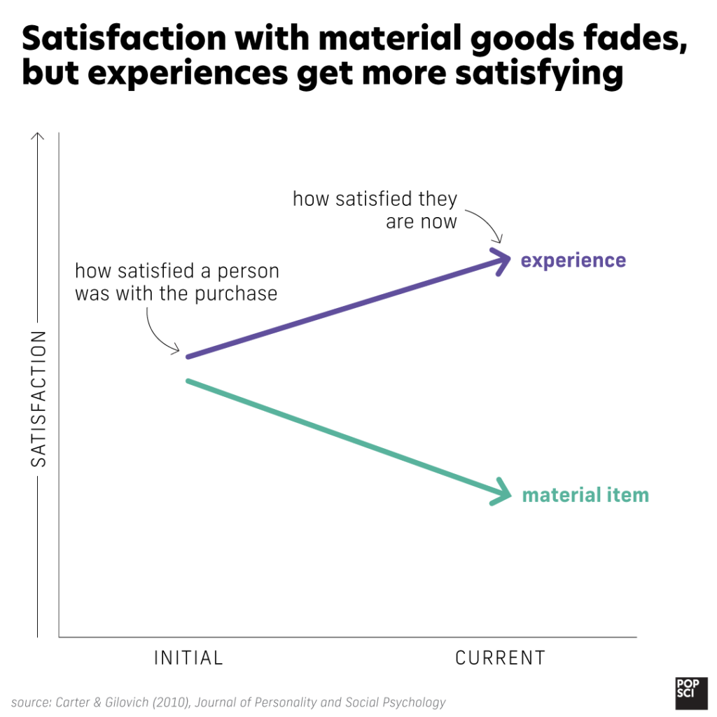 graph showing that experiences get more satisfying over time, but material goods only decrease.