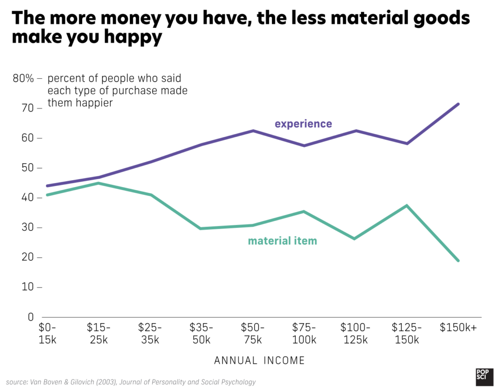 graph showing that the higher your income, the happier experiences make you, but the less happy material items make you