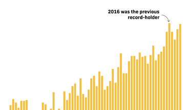 2020 is on track to be the hottest year in history