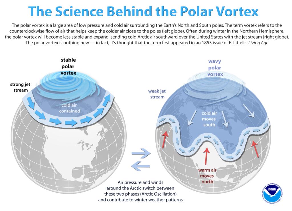 graphic explaining the science behind the polar vortex