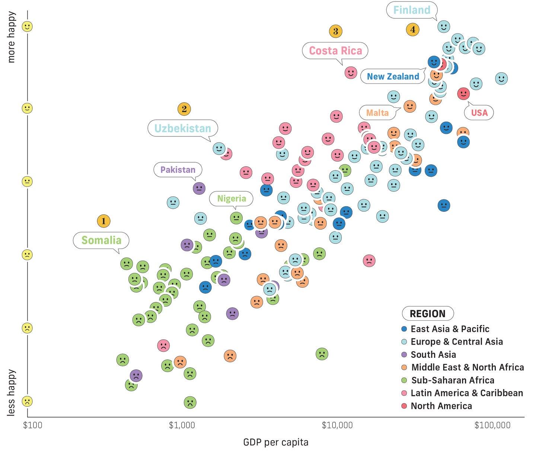 Sara Chodosh wealth happiness chart