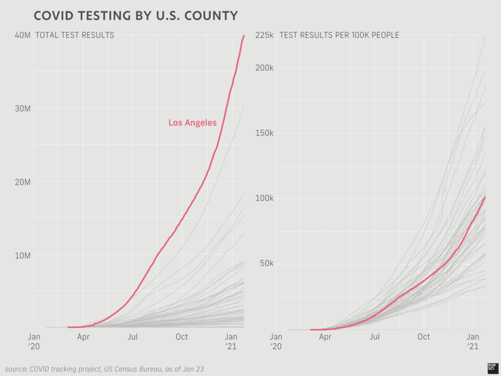 line chart showing testing capacity for US counties over time