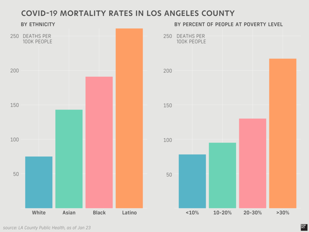 bar graph of covid-19 mortality rates in LA county by ethnicity and poverty level