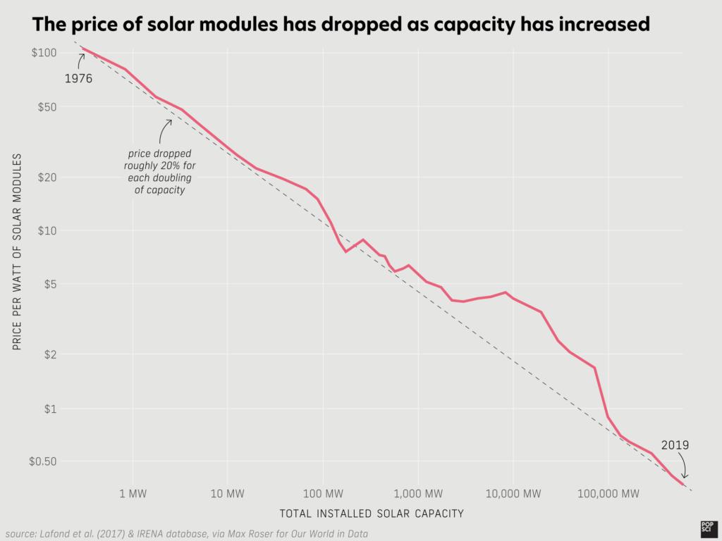 الطاقة الشمسية, تقنيات الطاقة الشمسية