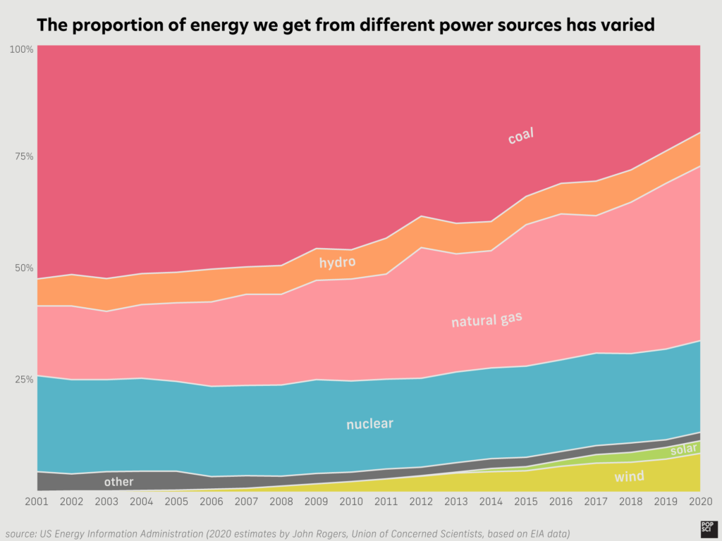 area chart showing how proportion of energy in the US changing from 2001 to 2019