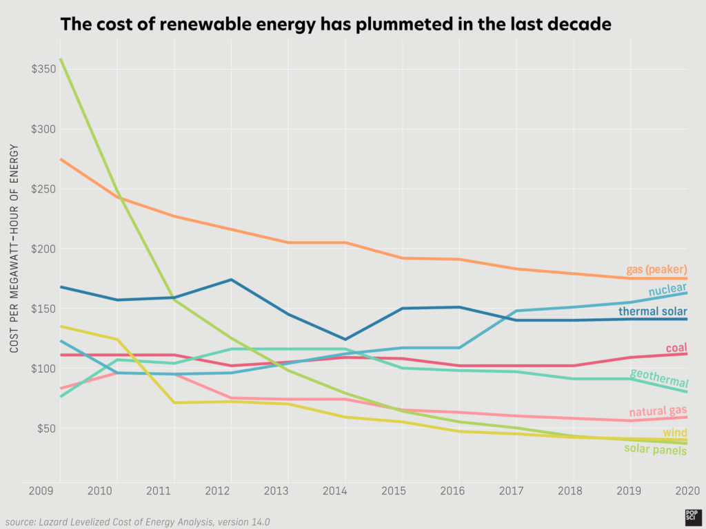 line graph showing cost of different energy sources changing from 2009 to 2019