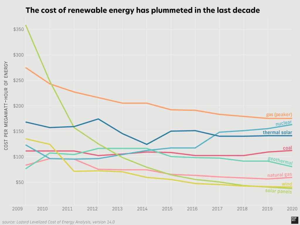 الطاقة الشمسية, طاقة الرياح