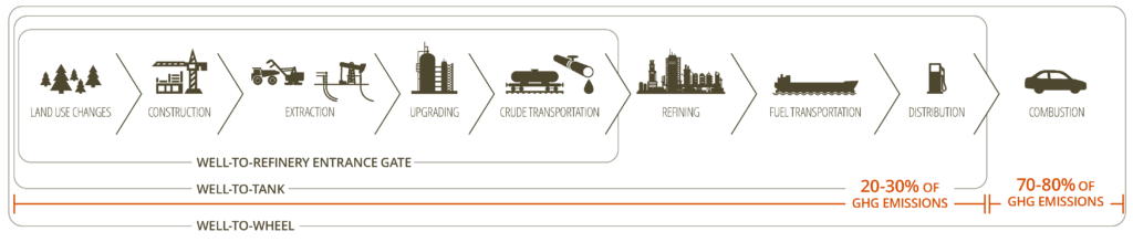 lifecycle emissions of an oil pipeline