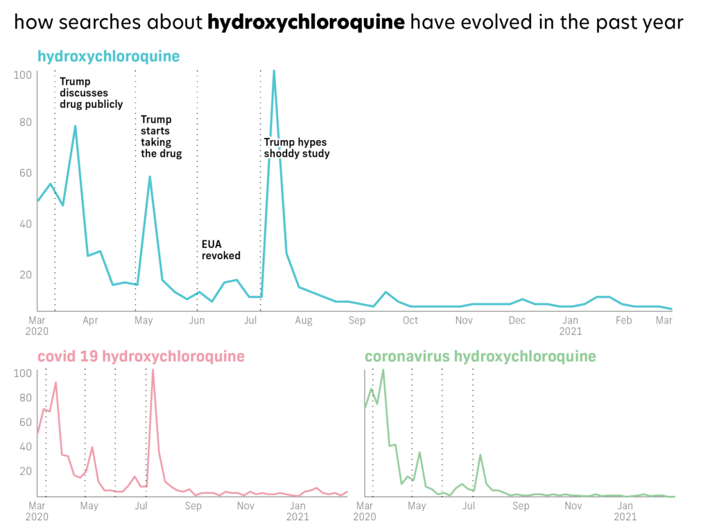 google trends graphs of hydroxychloroquine search terms