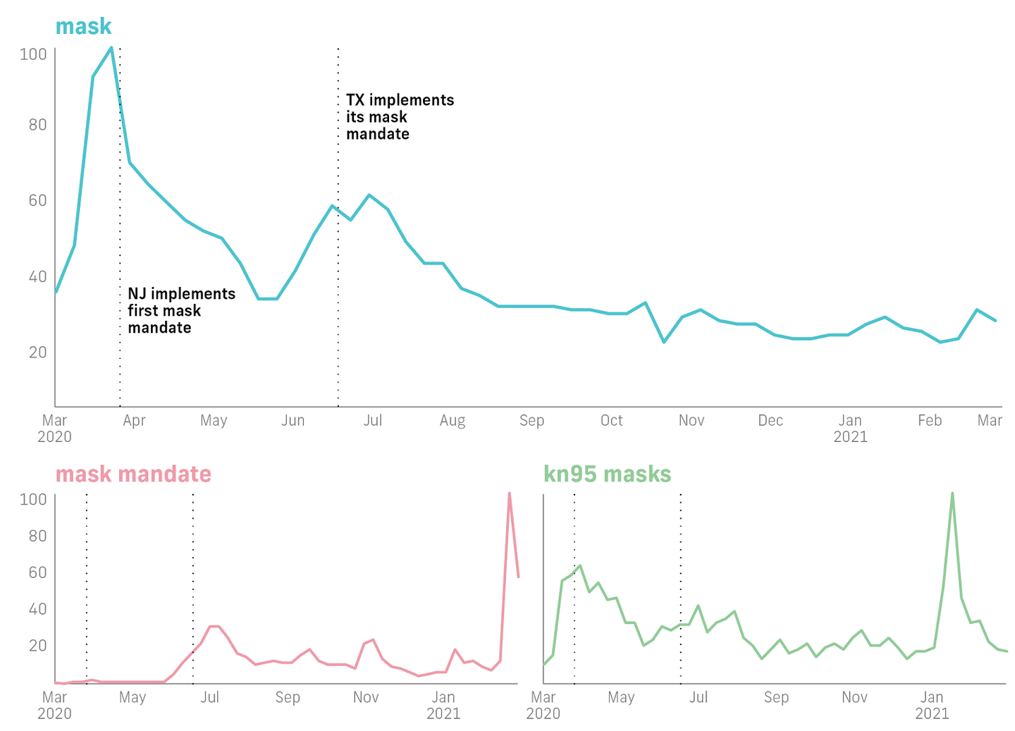 Line graphs in blue, pink, and green for mask, mask mandate, and kn95 masks