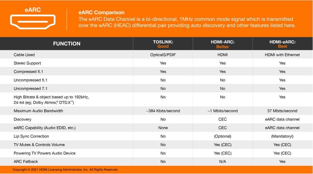 eARC comparison table
