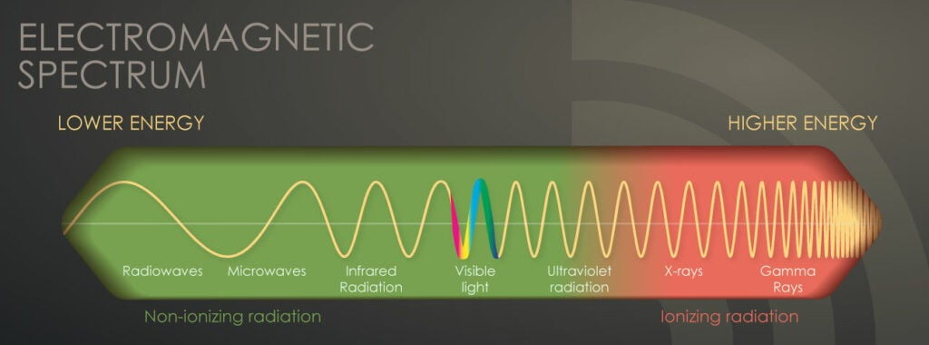 An infographic showing the electromagnetic spectrum.