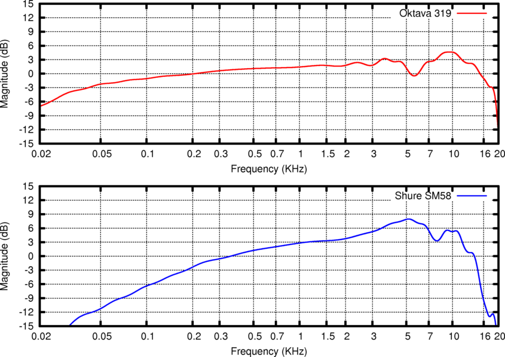 Microphone frequency response graph from Wikipedia