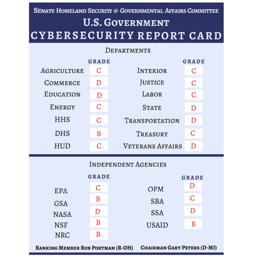 Not a single federal agency received an 'A' in a new Senate cybersecurity report card