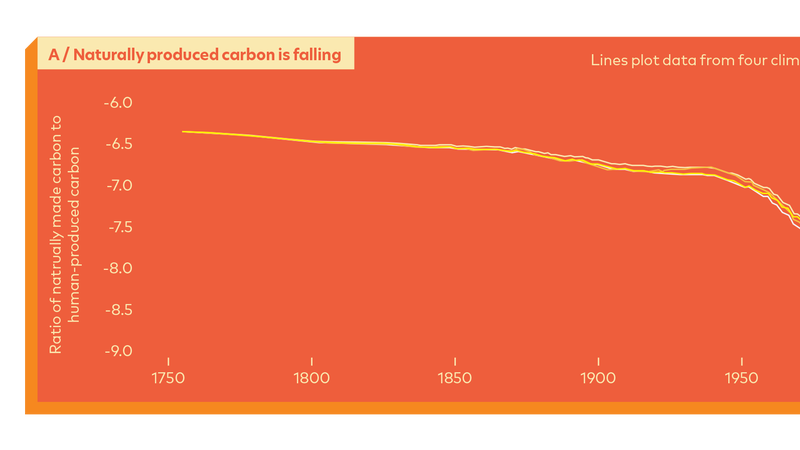 Not convinced that humans are causing climate change? Here are the facts.