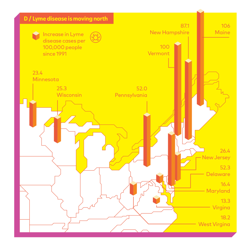 Lyme disease cases in northern US states with climate change