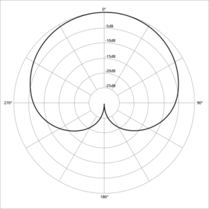 Cardioid pattern