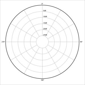 "Omnidirectional pickup (""polar"") pattern"