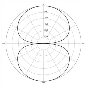 Bi-directional pickup pattern