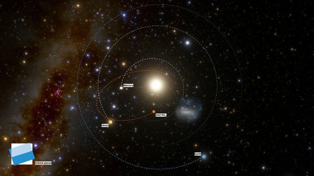 Infographic showing the unusually short orbit of 2021 PH27, which crosses the orbits of Mercury and Venus.